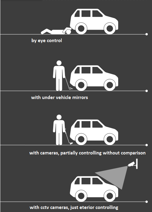 MTM - Under Vehicle Surveillance System
